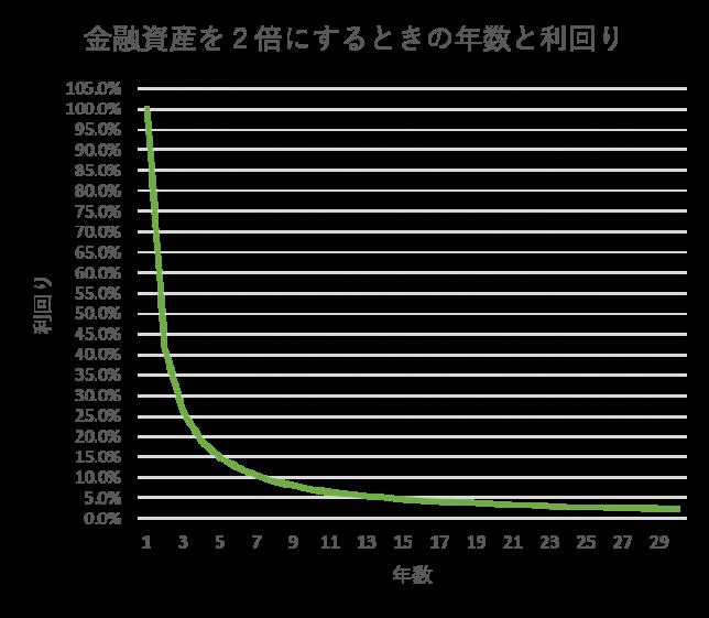 利回りグラフ72の法則
