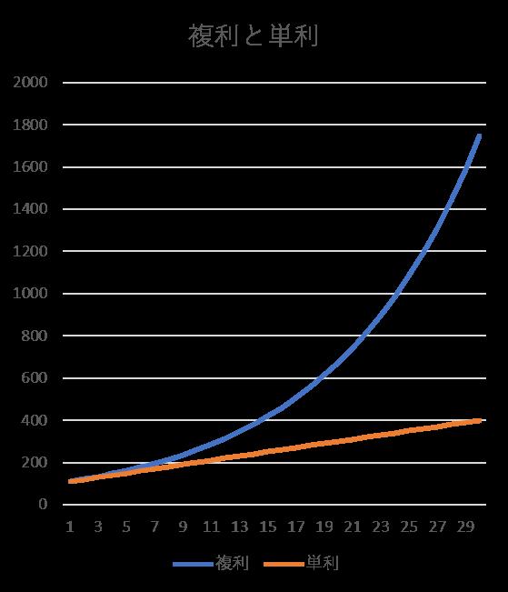 複利と単利グラフ