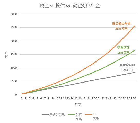 投資信託vs確定拠出年金 手数料・節税額も含めた比較シミュレーション