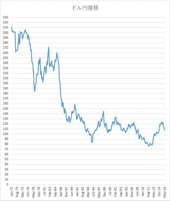長期ドル円推移