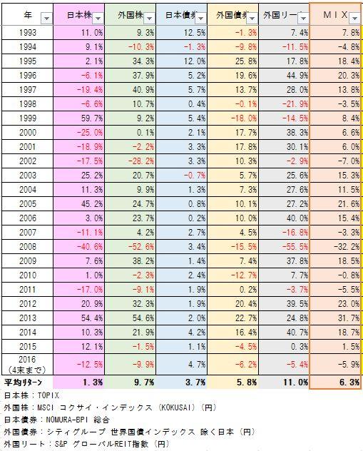 騰落率2016.4末