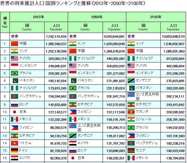 界の将来推計人口国別ランキング