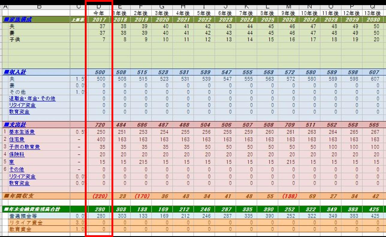 ライフプラン表のスタート時点はいつに設定すべきか?