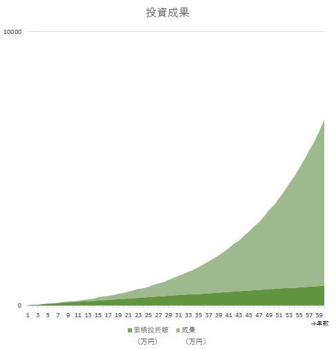 月1万円の節約=600万円~3693万円の効果!