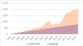 過去30年の積立分散投資結果